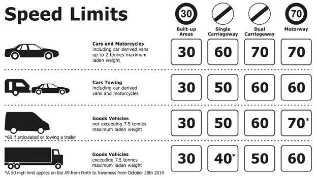 Regras de excesso de velocidade: Está lançada a confusão e o pânico!