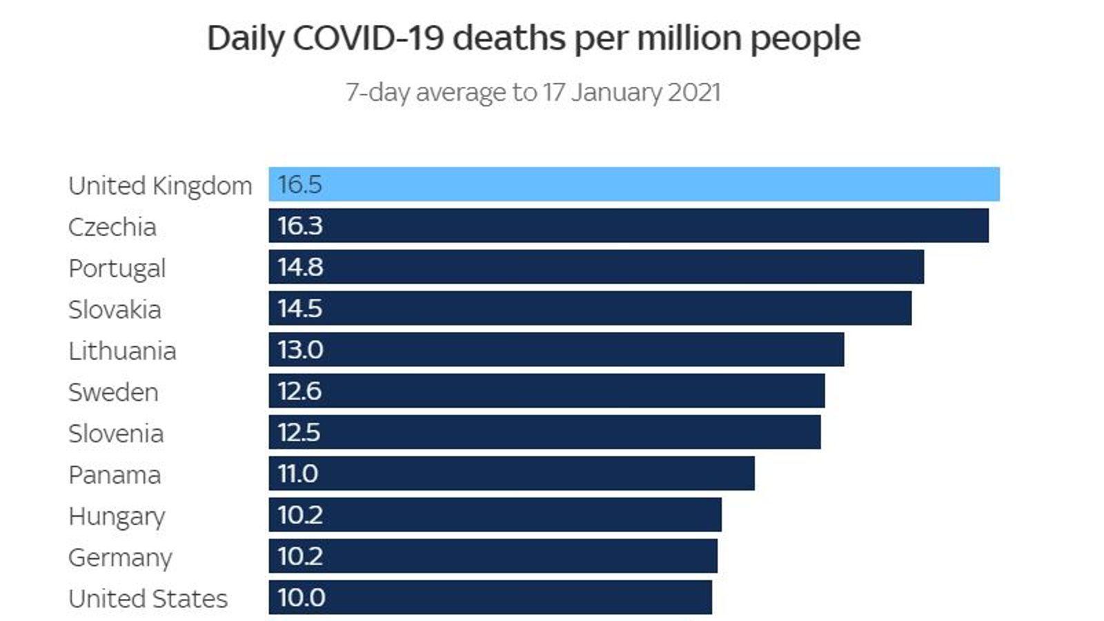 COVID-19: Reino Unido tem atualmente a maior taxa de morte no mundo